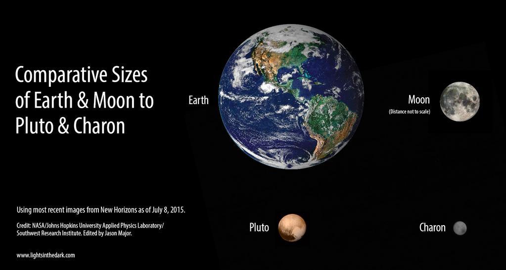 Good Morning, Pluto! | Onwards and Upwards, by Nicholas ...
